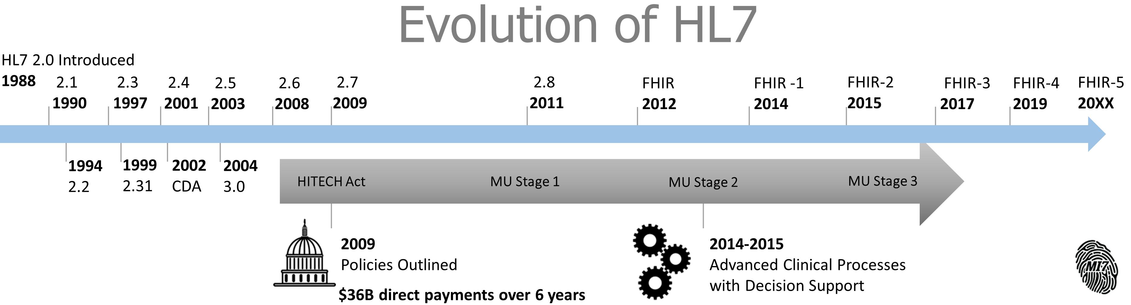 HL7 evolution-3