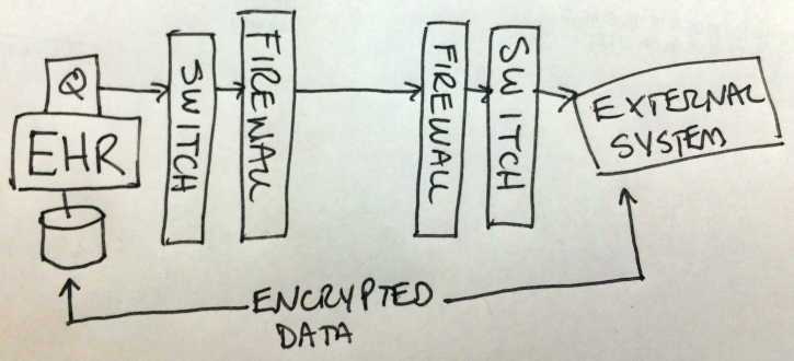 End system-to-end system encryption