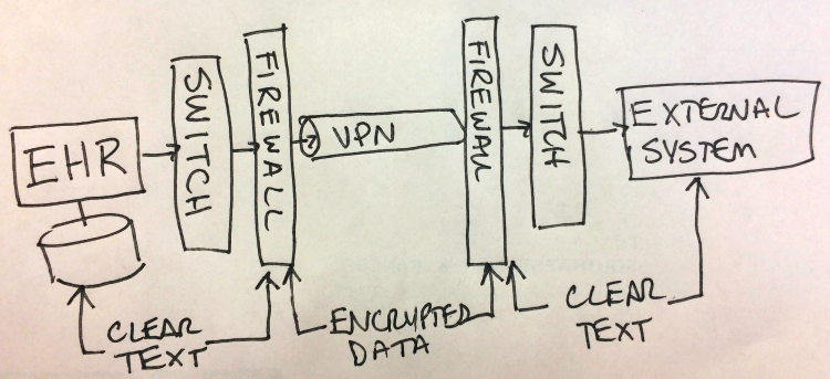 VPNs don't encrypt data all the way